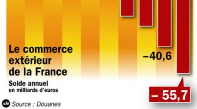 D ficit record du commerce ext rieur fran ais en 2008 for France commerce exterieur