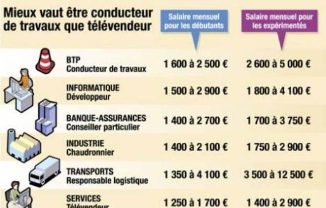 salaire infographiste