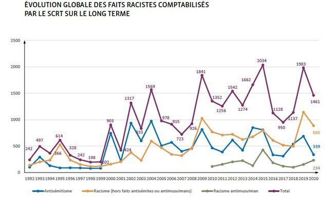 Selon les services statistiques du ministère de l'Intérieur, les faits racistes ont diminué en 2020 par rapport en 2019 en France.