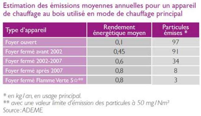Le rendement énergétique des équipements de chauffage au bois