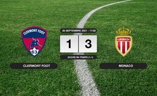 Résultats Ligue 1: 1-3 pour Monaco contre le Clermont Foot au stade Gabriel-Montpied