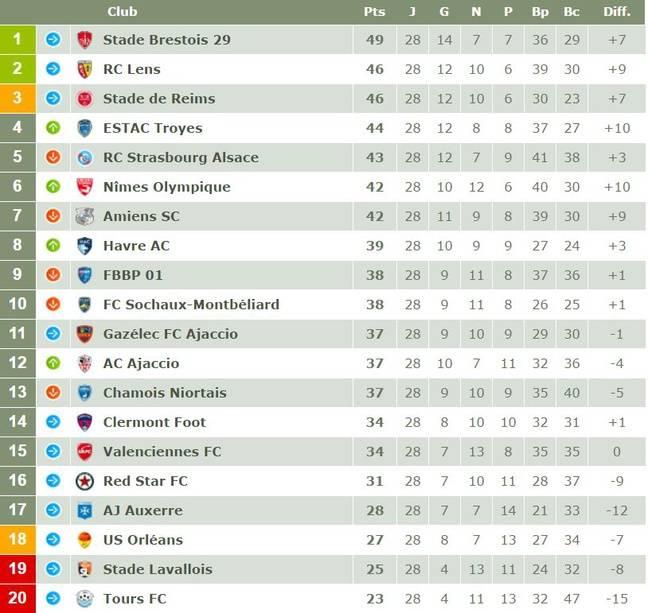 Le classement de la Ligue 2 après 28 journées