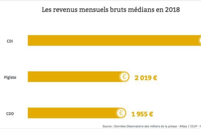 Les revenus mensuels bruts médians des journalistes, selon l'Observatoire des métiers de la presse.