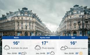 Météo Paris: Prévisions du mardi 22 juin 2021