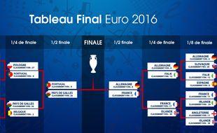 Euro 2016 France Allemagne Et Portugal Pays De Galles On Connait