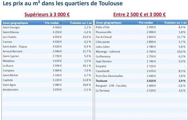 Toulouse Avez Vous Fait Une Bonne Affaire Voici Les Prix De L