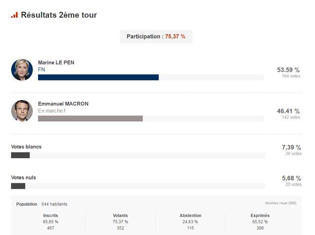 Le résultat du second tour de l'élection présidentielle à Grand'Land.