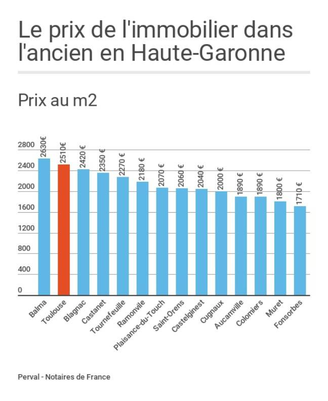 Prix au m2 des appartements dans l'ancien en 2016 dans des communes de la Haute-Garonne.