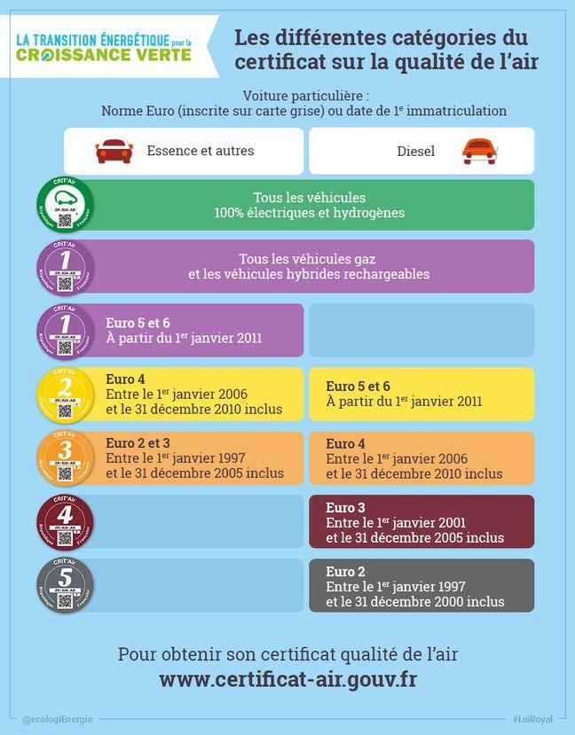 Classification de la vignette pollution Crit'Air.