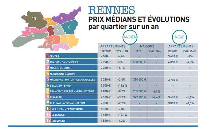 Les prix de l'immobilier à Rennes en 2016, quartier par quartier.