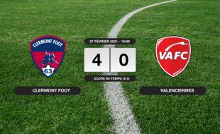 Ligue 2, 27ème journée: Au stade Gabriel-Montpied, victoire écrasante pour le Clermont Foot contre le VAFC (4-0)
