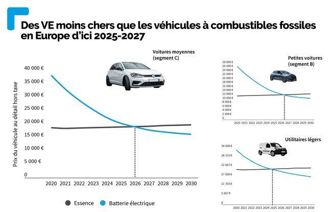 Selon Bloomberg, les berlines compactes électriques (segment C) vont voir leur prix baisser fortement dans les prochaines années.