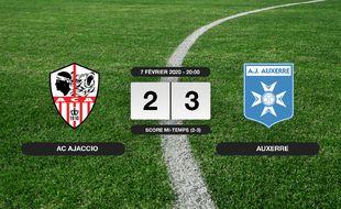 Ligue 2, 24ème journée: 2-3 pour Auxerre contre l'AC Ajaccio au stade François-Coty