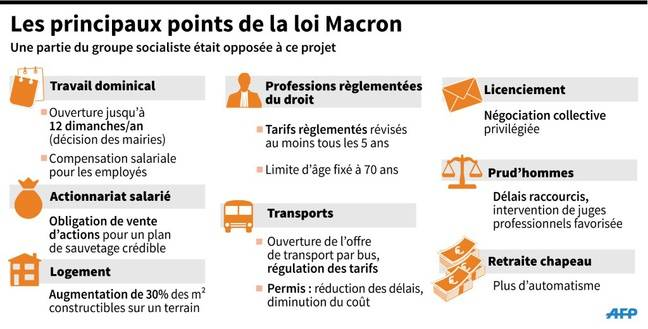 Resultado de imagen de loi macron travail