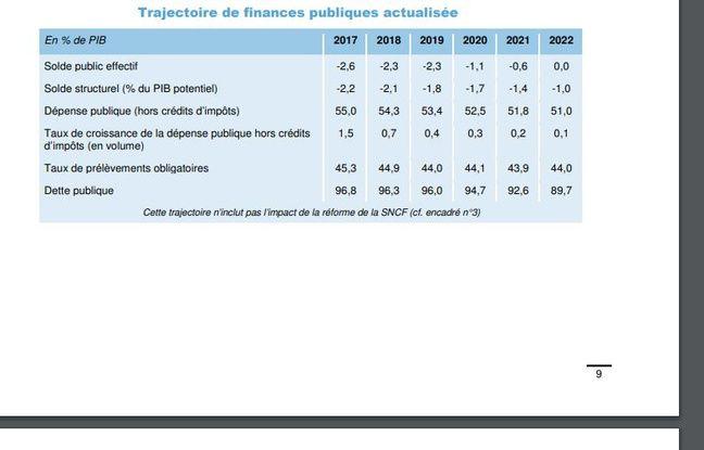 La trajectoire des finances publiques telle qu'envisagée par Bercy à l'été 2018.