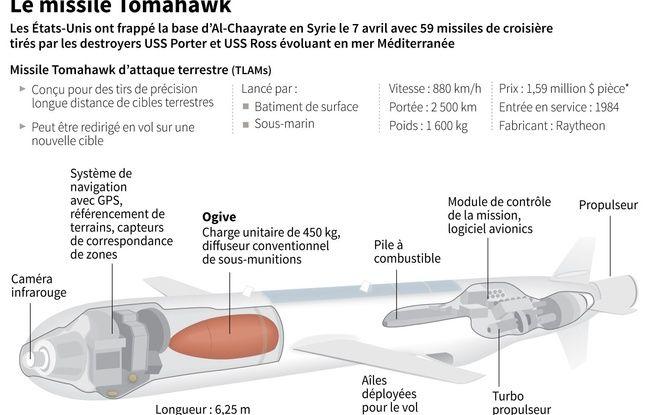 Infographie montrant les caractéristiques d'un missile Tomawawk.