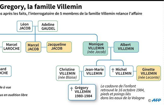 Infographie sur la famille Villemin.