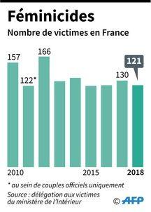 Evolution du nombre de féminicides en France.