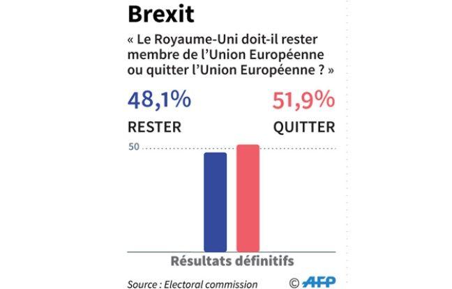 Le Brexit l'emporte avec 51,9% des voix selon les résultats définitifs