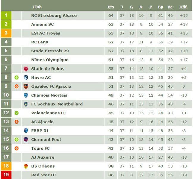 Le classement de Ligue 2 avant la dernière journée.