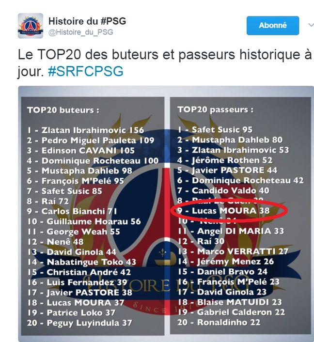 Lucas fait déjà partie des meilleurs passeurs de l'histoire du PSG