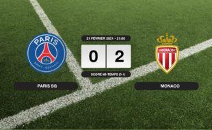 PSG - Monaco: Monaco s'impose à l'extérieur 0-2 contre le PSG