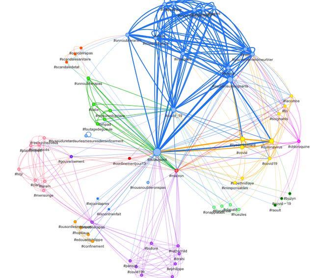 En bleu, les mots-clés les plus co-cités avec #IlsSavaient : #covid19 évidemment, mais aussi #politique, #masques, #lrem, #gouvernement, #soutienauxsoignants…