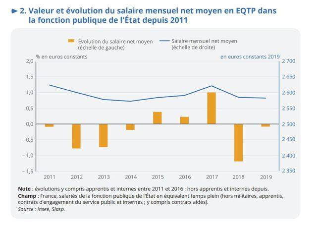 Evolution of the average salary in the State civil service between 2011 and 2019.