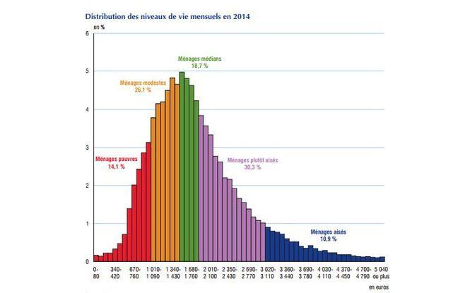 Les différents niveaux de vie permettent d'identifier plusieurs catégories de population.