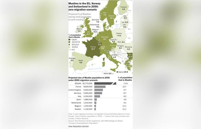 La proportion de musulmans en Europe en 2050 en cas d'immigration zéro, selon le Pew Research Center.