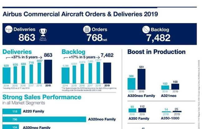 Un déficit net de 87 avions en 2019 — Boeing