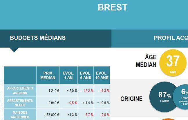 Les prix dans l'ancien sont toujours inférieurs à ceux d'il y a dix ans à Brest.