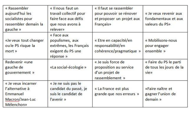 Bingo des phrases du débat des candidats pour la tête du PS le 7 mars 2018