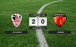 Ligue 2, 26ème journée: L'AC Ajaccio vainqueur du Mans 2 à 0 au stade François-Coty