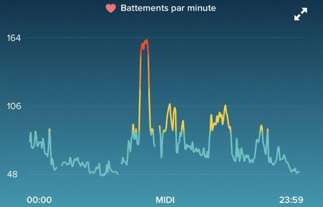 Un relevé cardio quotidien dans l'application Fitbit réalisé avec le bracelet connecté Charge 2.