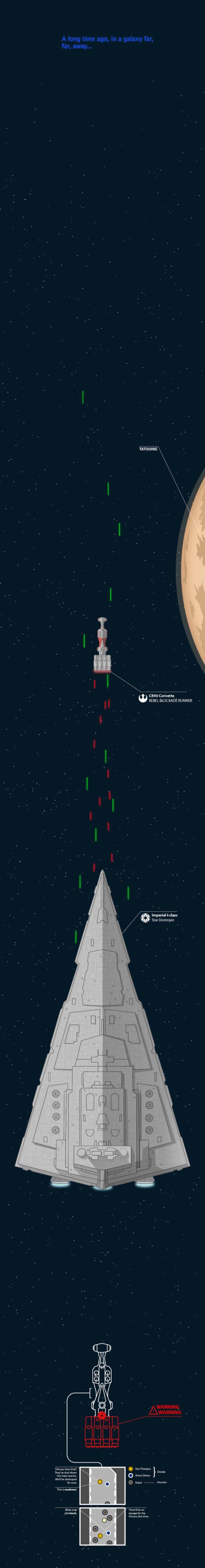 Début de l'infographie Star Wars.