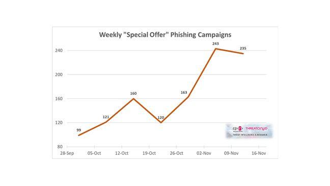 La première moitié de novembre a montré une augmentation de 80% des campagnes de phishing relatives aux ventes et aux offres spéciales.