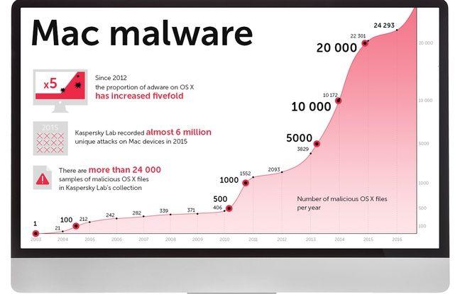 Infographie Kaspersky