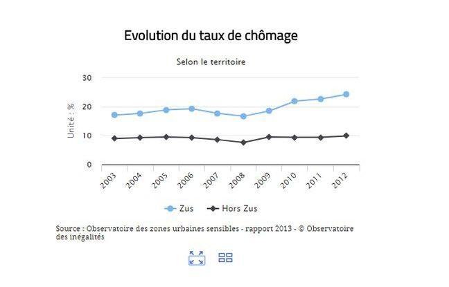 Evolution du taux de chômage dans les ZUS.