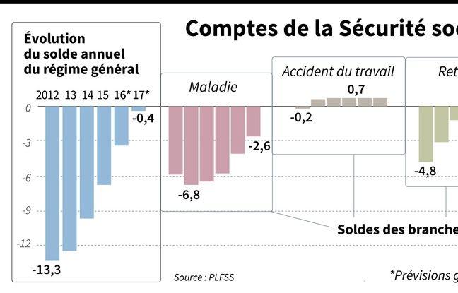 Evolution du déficit cumulé du régime général et des branches de la Sécurité sociale depuis 2012