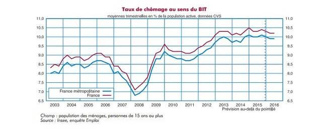 Taux de chômage en France au sens du BIT
