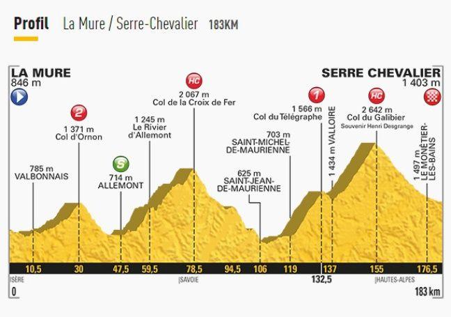 Le parcours de la 17e étape du Tour de France.