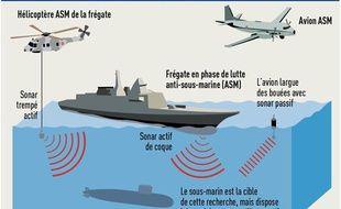 Infographie représentant les sonars et l'écoute des sons en phase de lutte anti-sous-marine, entre un sous-marin, un navire de surface, un hélicoptère et un avion de patrouille maritime.