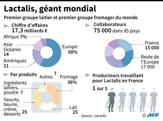 infographie de Lactalis.