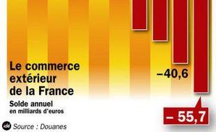 Les chiffres des Douanes pour le commerce extérieur français en 2008.