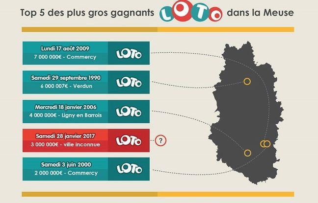 Top 5 des plus gros gagnants du Loto dans la Meuse