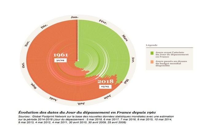 La France déjà en dette écologique
