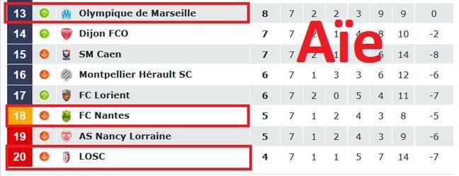 Le bas du classement de la Ligue 1