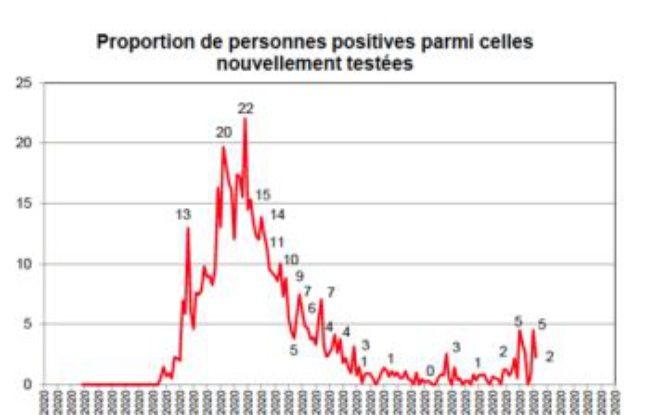 Le graphique de l'IHU présentant la proportion de personnes contaminées parmi celles nouvellement testées.