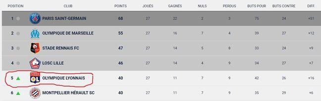 Le classement de Ligue à l'issue de la journée 27.